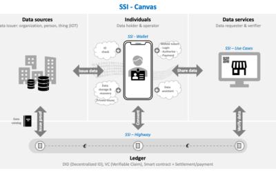 Digital Identity Ecosysteem business modellen. Verslag tweede werkgroep digitale identiteit 2/10/2020